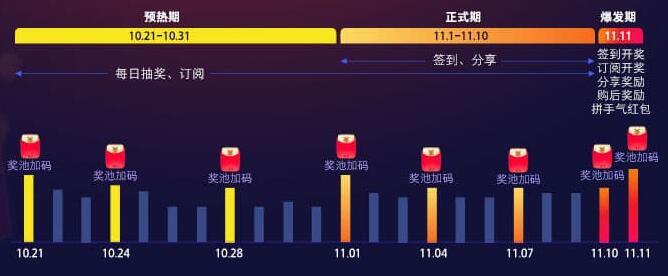 双11超级红包100%领取最高1111元现金红包 每天可领