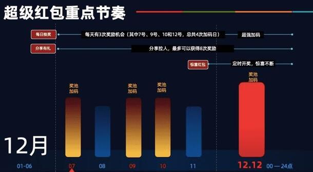 淘宝双12超级红包100%领最高1212元现金红包 每天可拆