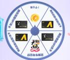 腾讯视频APP分享抽1个Q币、3-7天会员 亲测中1Q币不秒到